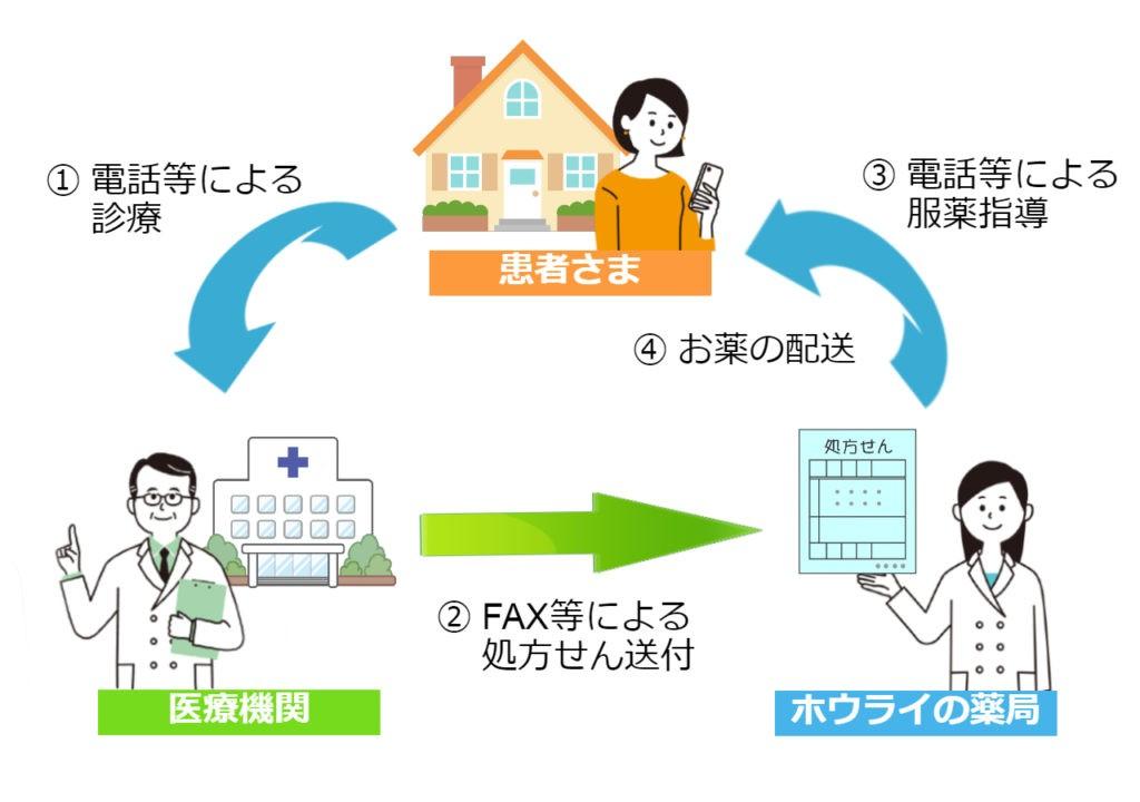 医療機関と患者の図