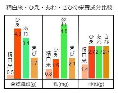 精白米ひえあわきびの栄養成分比較