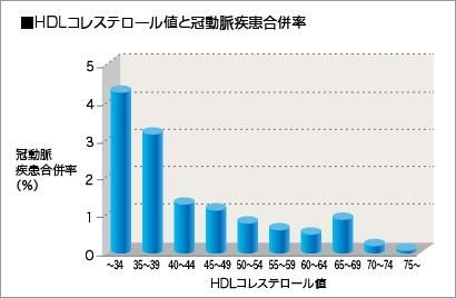 HDLコレステロール値と冠動脈疾患のグラフ