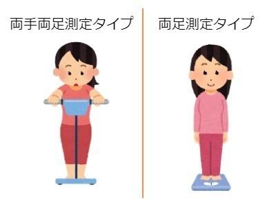 体組成計に乗る女性